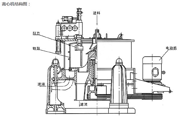产品特点与用途: SGZ型离心机为三足式刮刀下部卸料、间歇操作、程序控制的过滤式自动离心机。可按使用要求设定程序,由液压、电气控制系统自动完成进料、分离、洗涤、脱水、卸料等工序,可实现远、近距离操作。该机采用窄刮刀低速卸料,因此除广泛用于含粒度0.05-0.15毫米固相颗粒的悬浮液分离外,特别适宜热敏感性强、不允许晶粒破碎、操作人员不宜接近的物料的分离。该相具有自动化程序高、处理量大、分离效果好、运转稳定、操作方便等优点。 调速电动机带动转鼓中速旋转,进料阀开启将物料由进料管加入转鼓 ,经布料盘均匀洒布到